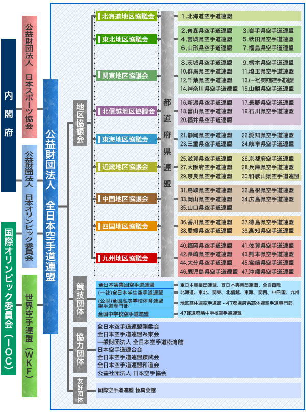 組織構成図(イメージ画像)
